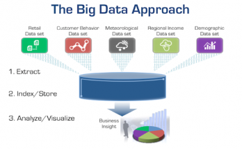 big-data-analytics-requires-breakdown-of-operational-silos