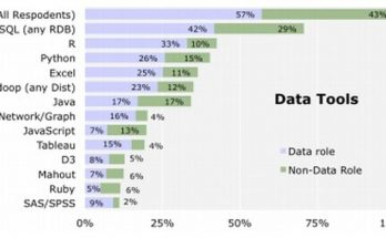 for-data-scientists-the-big-money-is-in-open-source