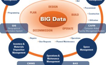getting-on-top-of-the-big-data-life-cycle